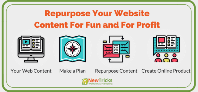 Repurpose-Your-Website-Content-For-Fun-and-For-Profit-640x299.png
